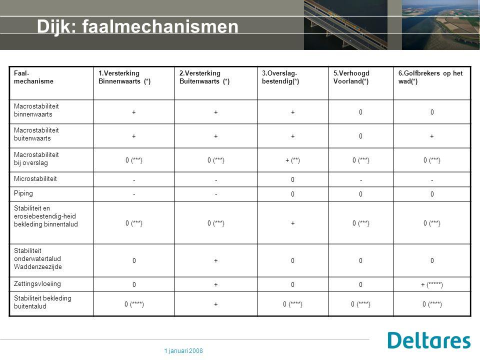 1 januari 2008 Dijk: faalmechanismen Faal- mechanisme 1.Versterking Binnenwaarts (*) 2.Versterking Buitenwaarts (*) 3.Overslag- bestendig(*) 5.Verhoog