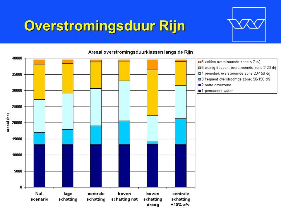 nr. 13 Overstromingsduur Rijn