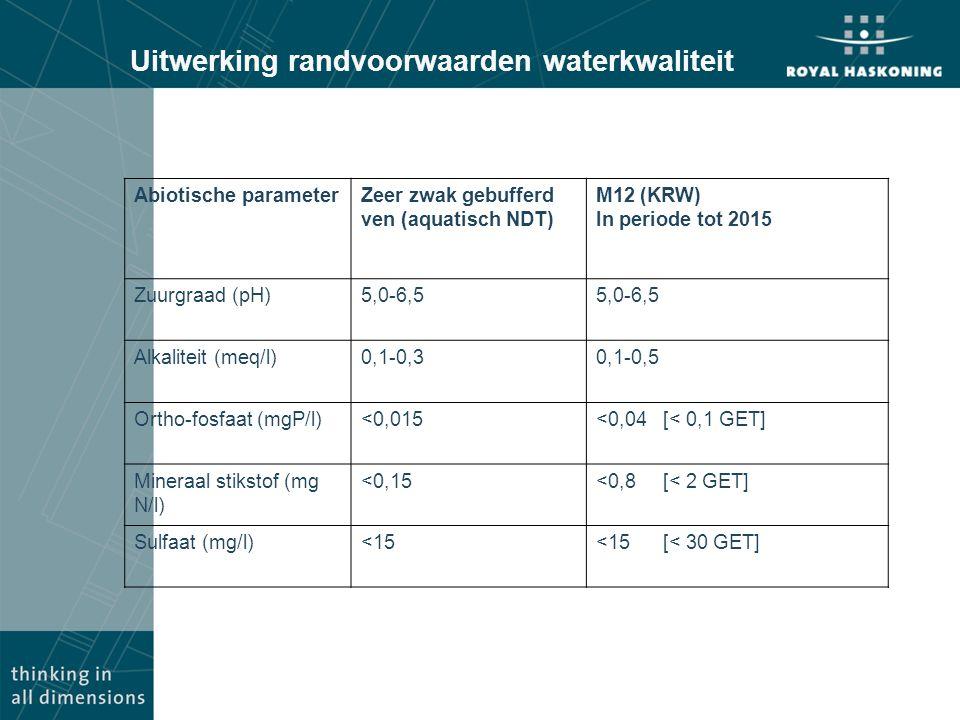 Uitwerking randvoorwaarden waterkwaliteit Abiotische parameterZeer zwak gebufferd ven (aquatisch NDT) M12 (KRW) In periode tot 2015 Zuurgraad (pH)5,0-6,5 Alkaliteit (meq/l)0,1-0,30,1-0,5 Ortho-fosfaat (mgP/l)<0,015<0,04 [< 0,1 GET] Mineraal stikstof (mg N/l) <0,15<0,8 [< 2 GET] Sulfaat (mg/l)<15<15 [< 30 GET]