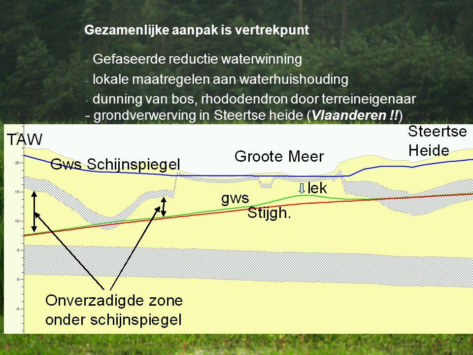 Gezamenlijke aanpak is vertrekpunt - Gefaseerde reductie waterwinning - lokale maatregelen aan waterhuishouding - dunning van bos, rhododendron door terreineigenaar - grondverwerving in Steertse heide (Vlaanderen !!)