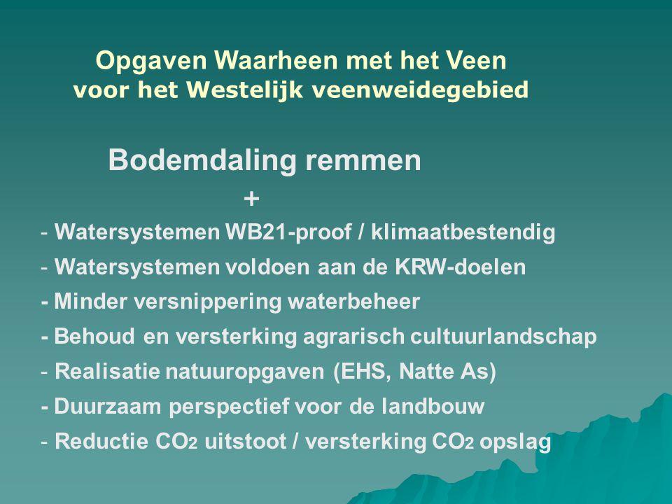 Bodemdaling remmen + - Watersystemen WB21-proof / klimaatbestendig - Watersystemen voldoen aan de KRW-doelen - Minder versnippering waterbeheer - Beho