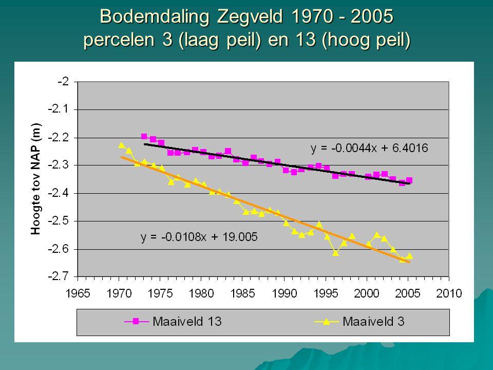 Bodemdaling Zegveld 1970 - 2005 percelen 3 (laag peil) en 13 (hoog peil)