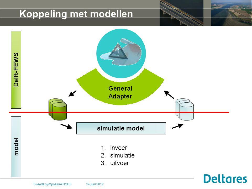 14 juni 2012Tweede symposium NGHS Koppeling met modellen simulatie model Delft-FEWS model 1.invoer 2.simulatie 3.uitvoer