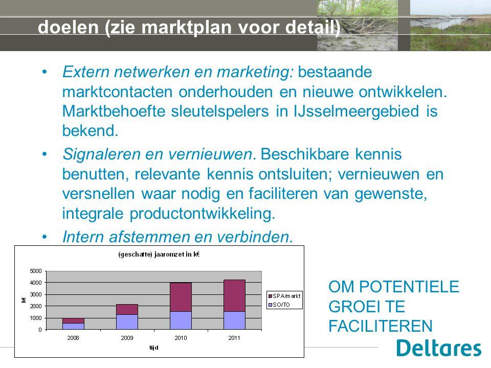 doelen (zie marktplan voor detail) Extern netwerken en marketing: bestaande marktcontacten onderhouden en nieuwe ontwikkelen. Marktbehoefte sleutelspe