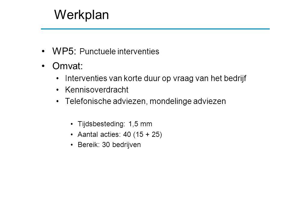 Werkplan WP5: Punctuele interventies Omvat: Interventies van korte duur op vraag van het bedrijf Kennisoverdracht Telefonische adviezen, mondelinge adviezen Tijdsbesteding: 1,5 mm Aantal acties: 40 (15 + 25) Bereik: 30 bedrijven