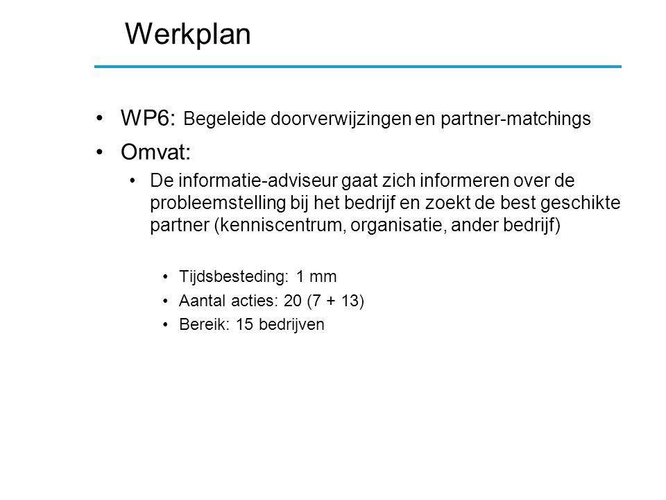 Werkplan WP6: Begeleide doorverwijzingen en partner-matchings Omvat: De informatie-adviseur gaat zich informeren over de probleemstelling bij het bedrijf en zoekt de best geschikte partner (kenniscentrum, organisatie, ander bedrijf) Tijdsbesteding: 1 mm Aantal acties: 20 (7 + 13) Bereik: 15 bedrijven