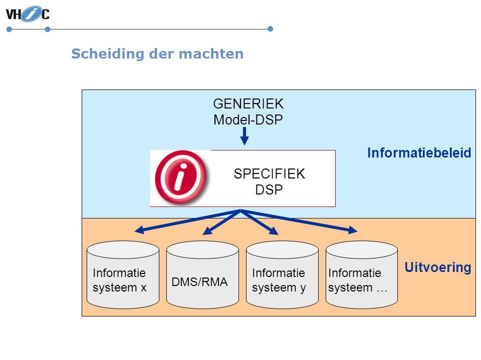 Scheiding der machten Informatiebeleid Uitvoering GENERIEK Model-DSP SPECIFIEK DSP DMS/RMA Informatie systeem x Informatie systeem y Informatie systee