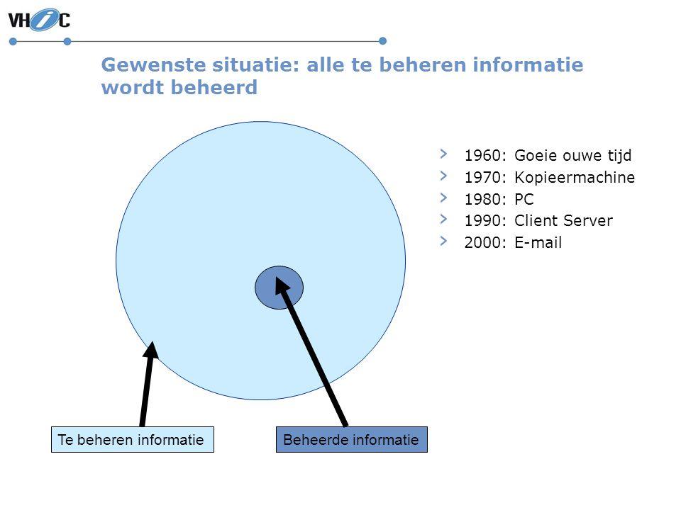 Gewenste situatie: alle te beheren informatie wordt beheerd Beheerde informatie › 1960: Goeie ouwe tijd › 1970: Kopieermachine › 1980: PC › 1990: Clie