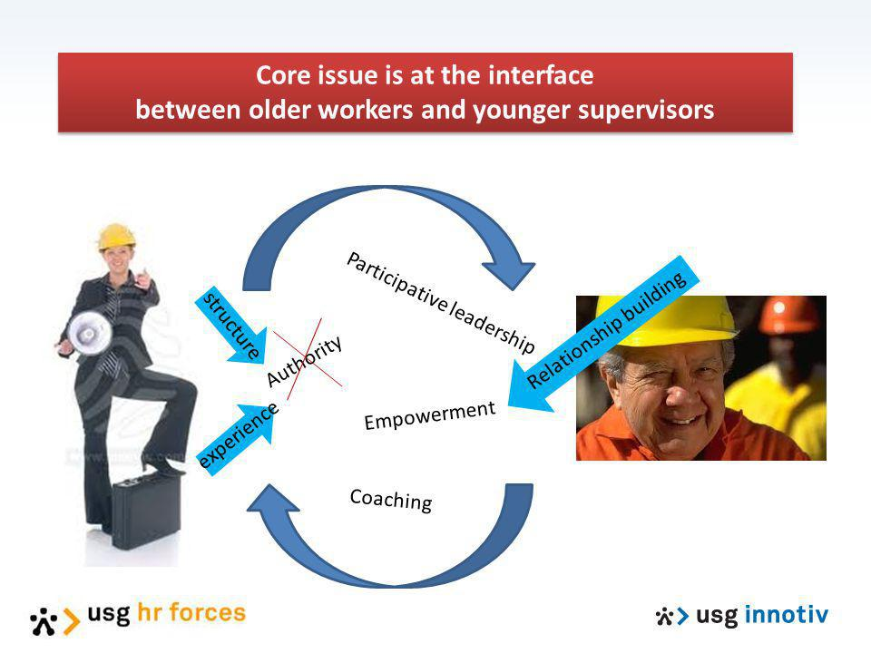 Core issue is at the interface between older workers and younger supervisors Core issue is at the interface between older workers and younger supervis