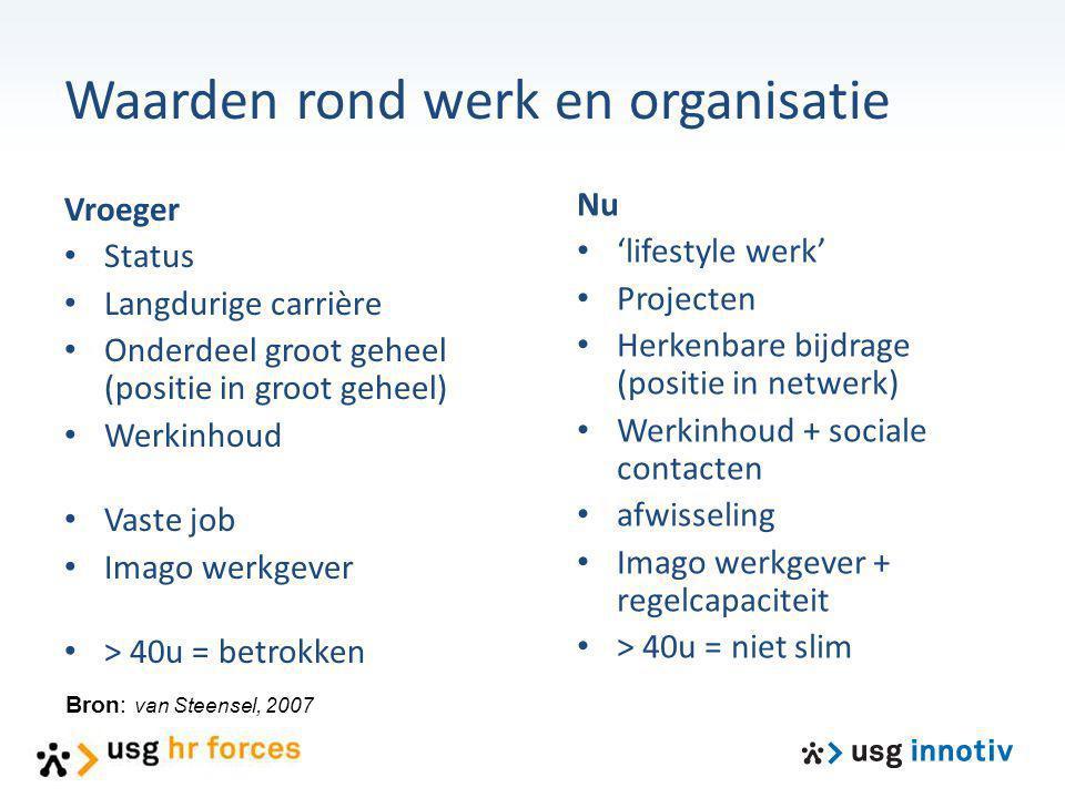 Waarden rond werk en organisatie Vroeger Status Langdurige carrière Onderdeel groot geheel (positie in groot geheel) Werkinhoud Vaste job Imago werkge