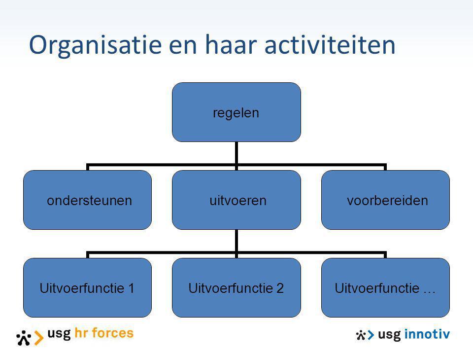 regelen ondersteunen uitvoeren Uitvoerfunctie 1 Uitvoerfunctie 2 Uitvoerfunctie … voorbereiden Organisatie en haar activiteiten
