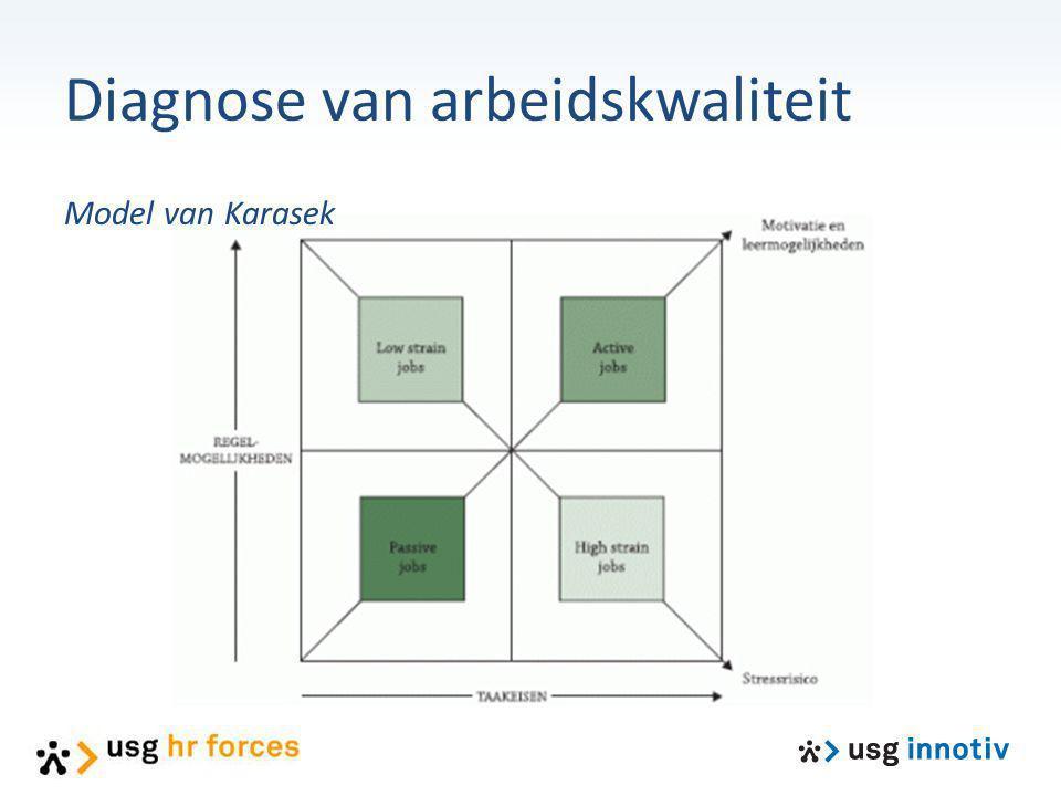 Diagnose van arbeidskwaliteit Model van Karasek