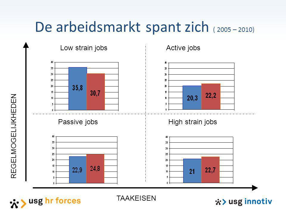 De arbeidsmarkt spant zich ( 2005 – 2010) TAAKEISEN REGELMOGELIJKHEDEN Low strain jobs High strain jobsPassive jobs Active jobs