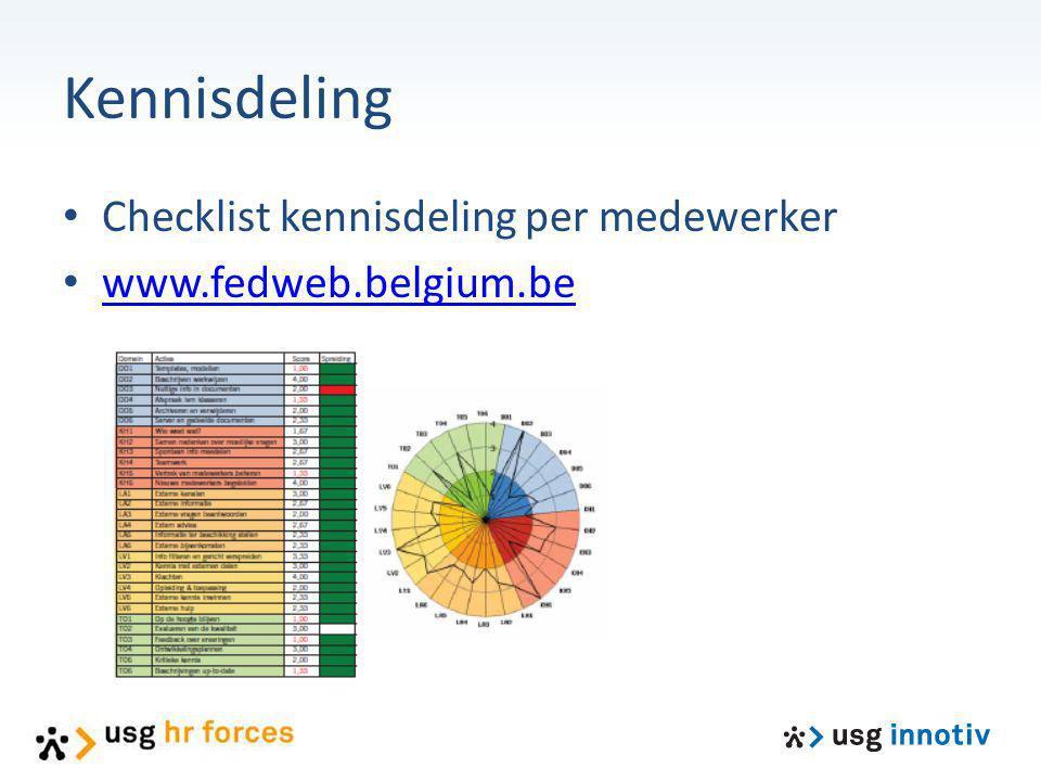Kennisdeling Checklist kennisdeling per medewerker www.fedweb.belgium.be