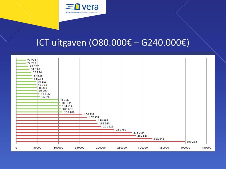ICT uitgaven (O80.000€ – G240.000€)