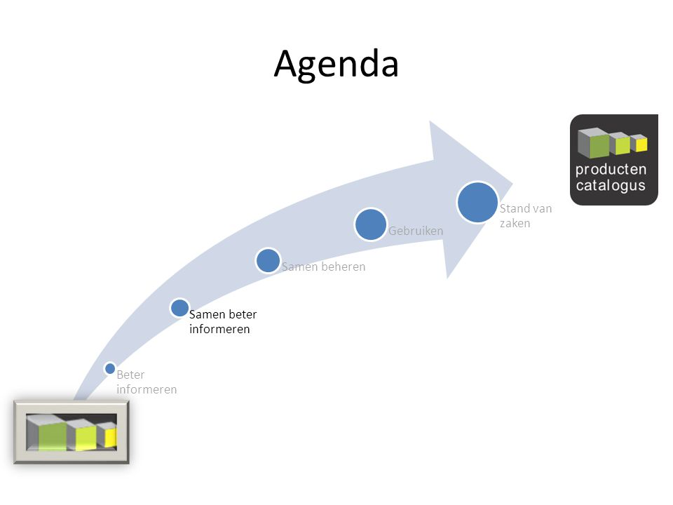 Verdere planning Opzetten redactie/eindredactie Uitrollen productencatalogus
