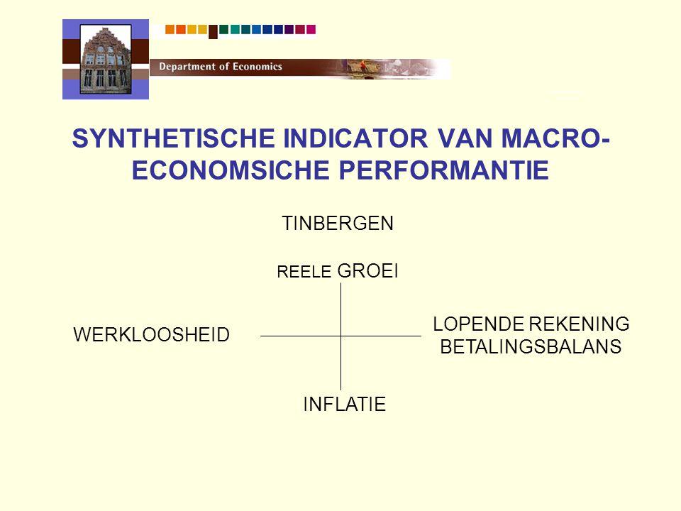 SYNTHETISCHE INDICATOR VAN MACRO- ECONOMSICHE PERFORMANTIE TINBERGEN REELE GROEI WERKLOOSHEID LOPENDE REKENING BETALINGSBALANS INFLATIE