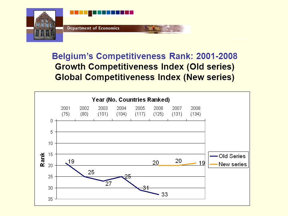 Belgium's Competitiveness Rank: 2001-2008 Growth Competitiveness Index (Old series) Global Competitiveness Index (New series)