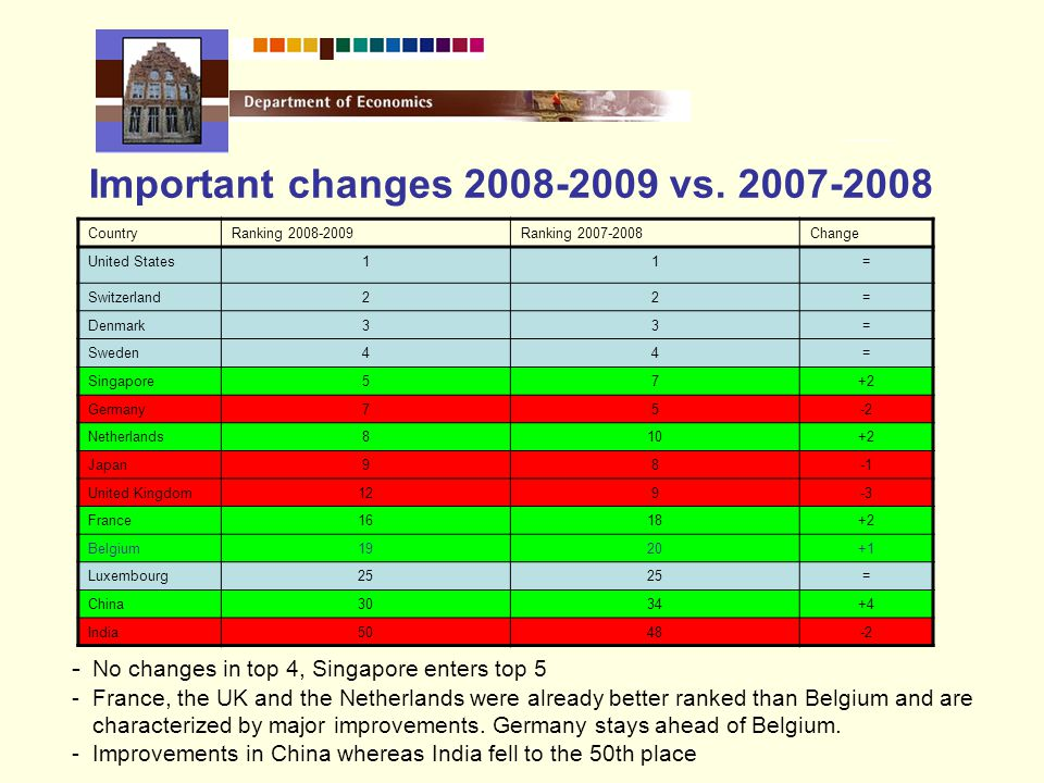 Important changes 2008-2009 vs.