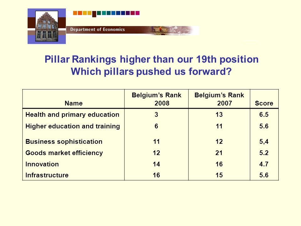 Pillar Rankings higher than our 19th position Which pillars pushed us forward.