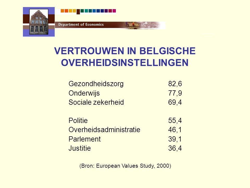 VERTROUWEN IN BELGISCHE OVERHEIDSINSTELLINGEN Gezondheidszorg82,6 Onderwijs77,9 Sociale zekerheid69,4 Politie55,4 Overheidsadministratie46,1 Parlement39,1 Justitie36,4 (Bron: European Values Study, 2000)