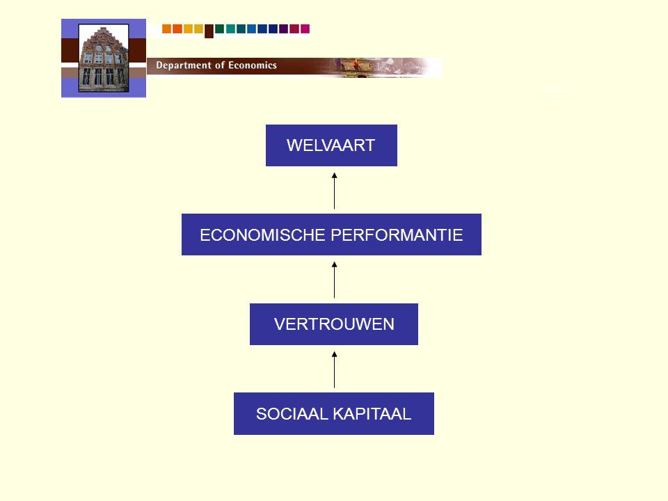 ECONOMISCHE PERFORMANTIE WELVAART VERTROUWEN SOCIAAL KAPITAAL