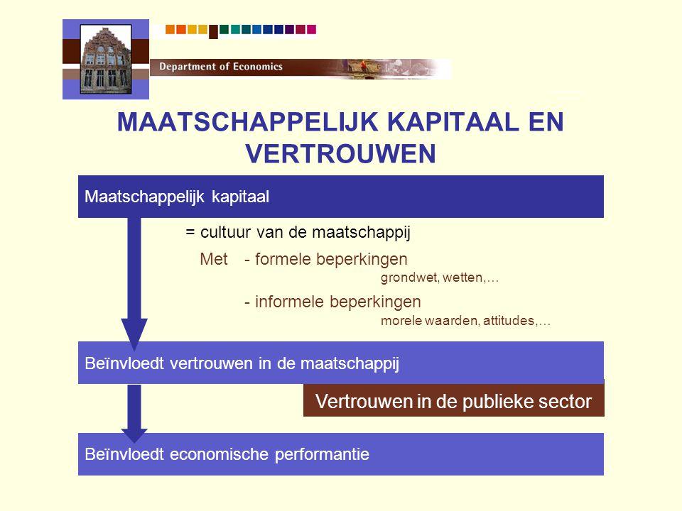 MAATSCHAPPELIJK KAPITAAL EN VERTROUWEN Vertrouwen in de publieke sector Maatschappelijk kapitaal Beïnvloedt vertrouwen in de maatschappij Beïnvloedt economische performantie = cultuur van de maatschappij Met- formele beperkingen grondwet, wetten,… - informele beperkingen morele waarden, attitudes,…