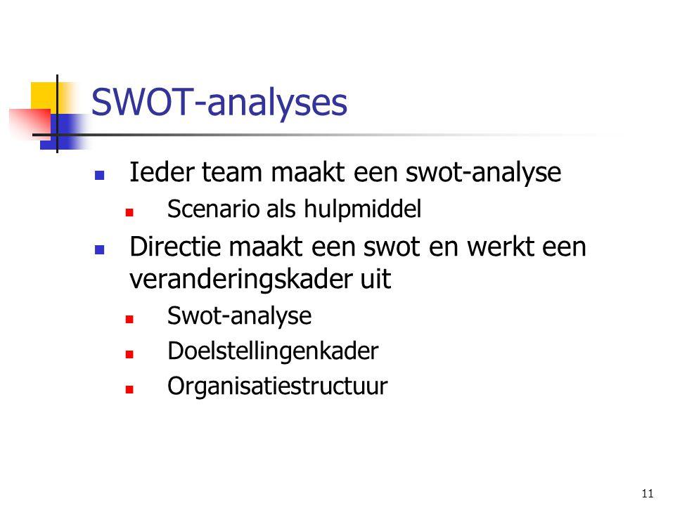 11 SWOT-analyses Ieder team maakt een swot-analyse Scenario als hulpmiddel Directie maakt een swot en werkt een veranderingskader uit Swot-analyse Doelstellingenkader Organisatiestructuur