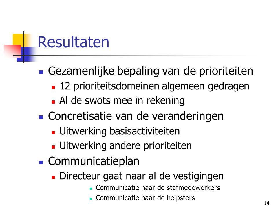 14 Resultaten Gezamenlijke bepaling van de prioriteiten 12 prioriteitsdomeinen algemeen gedragen Al de swots mee in rekening Concretisatie van de vera
