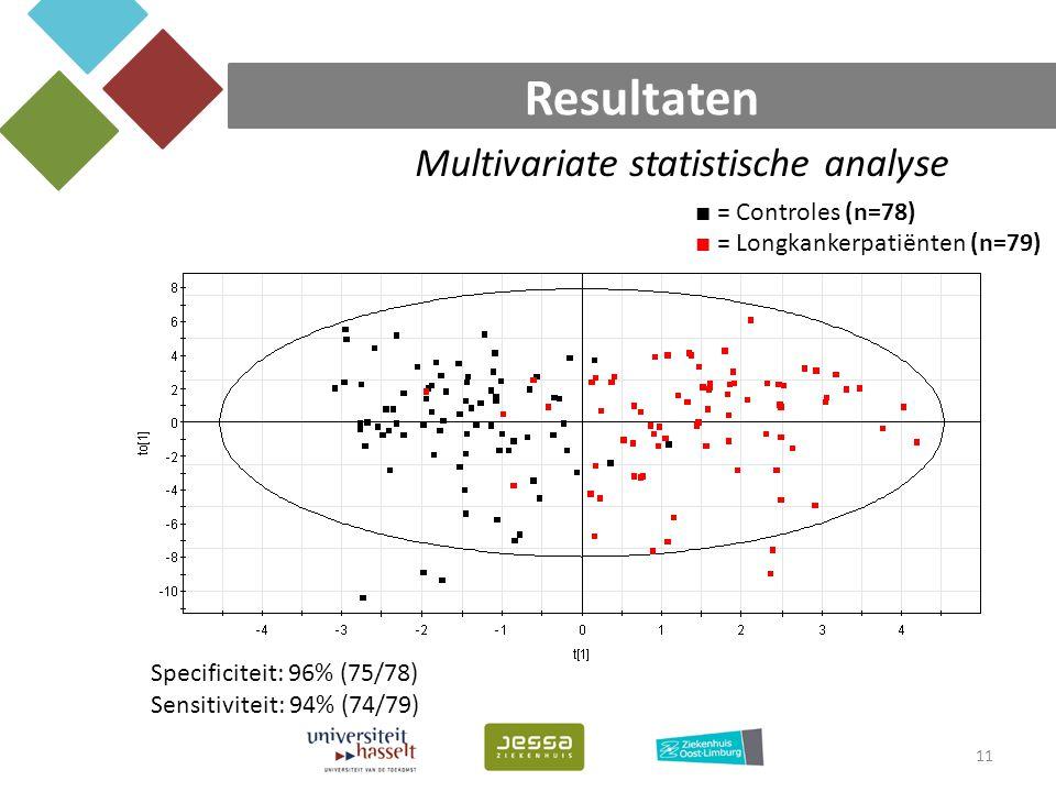 Resultaten 11 ■ = Controles (n=78) ■ = Longkankerpatiënten (n=79) Specificiteit: 96% (75/78) Sensitiviteit: 94% (74/79) Multivariate statistische anal