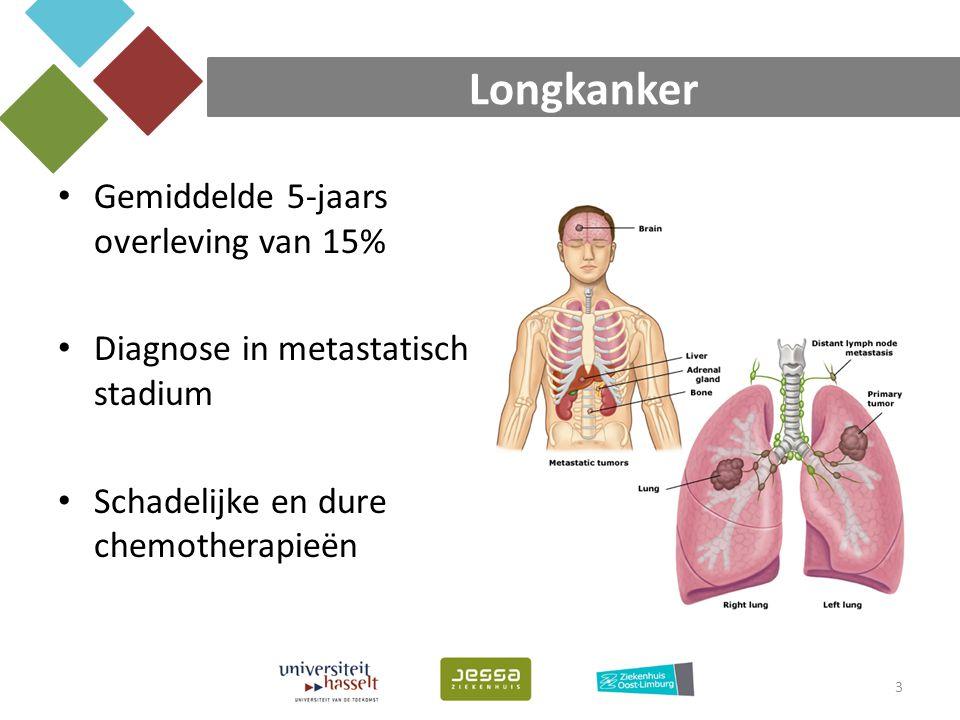 Longkanker Gemiddelde 5-jaars overleving van 15% Diagnose in metastatisch stadium Schadelijke en dure chemotherapieën 3