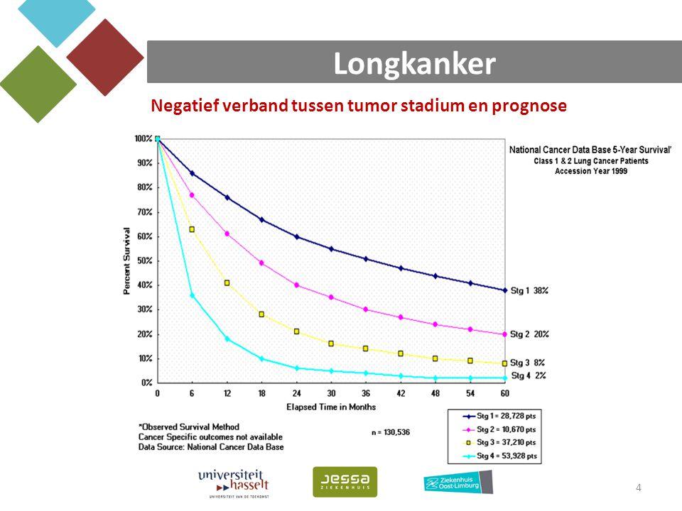 Longkanker 4 Negatief verband tussen tumor stadium en prognose