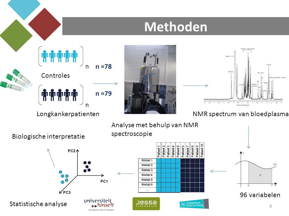 Methoden 8 Controles Longkankerpatienten Analyse met behulp van NMR spectroscopie NMR spectrum van bloedplasma 96 variabelen Biologische interpretatie