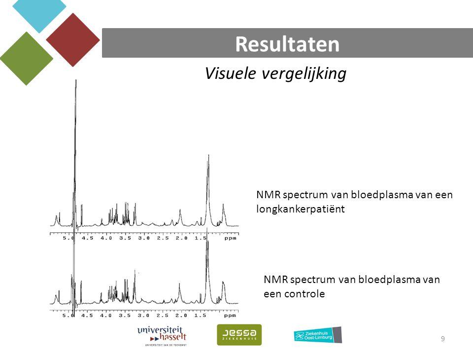 Resultaten 9 NMR spectrum van bloedplasma van een longkankerpatiënt NMR spectrum van bloedplasma van een controle Visuele vergelijking