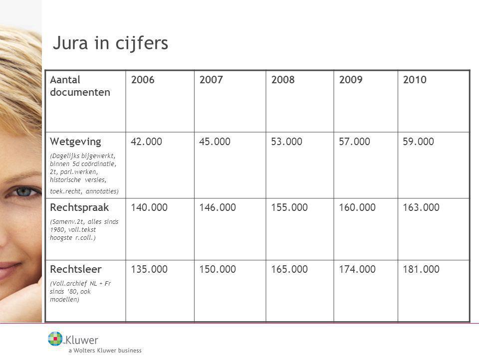 Jura in cijfers Aantal documenten 20062007200820092010 Wetgeving (Dagelijks bijgewerkt, binnen 5d coördinatie, 2t, parl.werken, historische versies, t