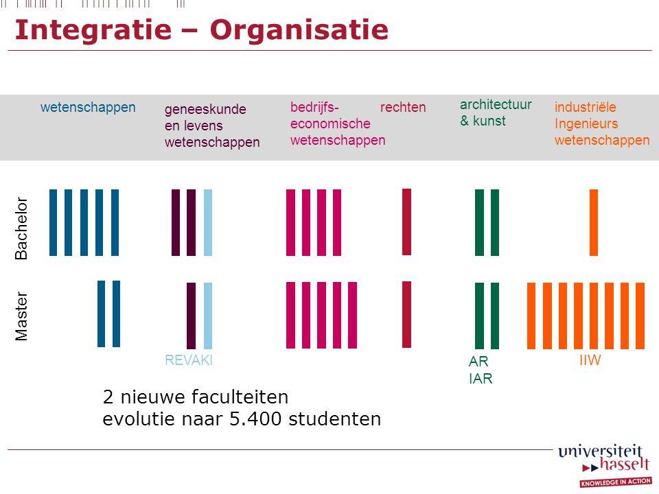 Integratie – Organisatie Bachelor Master wetenschappen geneeskunde en levens wetenschappen bedrijfs- economische wetenschappen rechten REVAKI architec