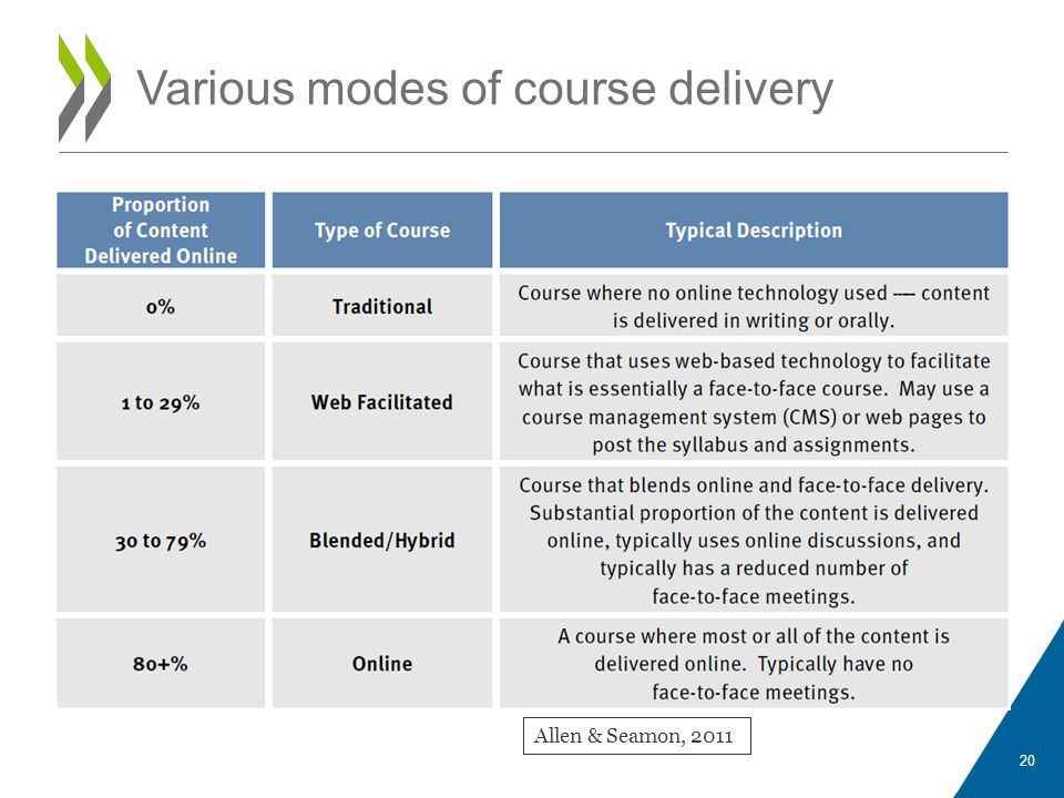 Various modes of course delivery Allen & Seamon, 2011 20