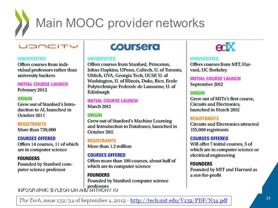 Main MOOC provider networks The Tech, issue 132/34 of September 4, 2012 - http://tech.mit.edu/V132/PDF/N34.pdfhttp://tech.mit.edu/V132/PDF/N34.pdf 21