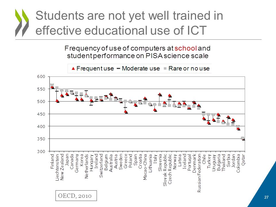 Students are not yet well trained in effective educational use of ICT OECD, 2010 27