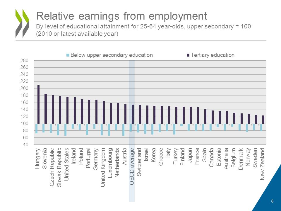 Relative earnings from employment By level of educational attainment for 25-64 year-olds, upper secondary = 100 (2010 or latest available year) 6