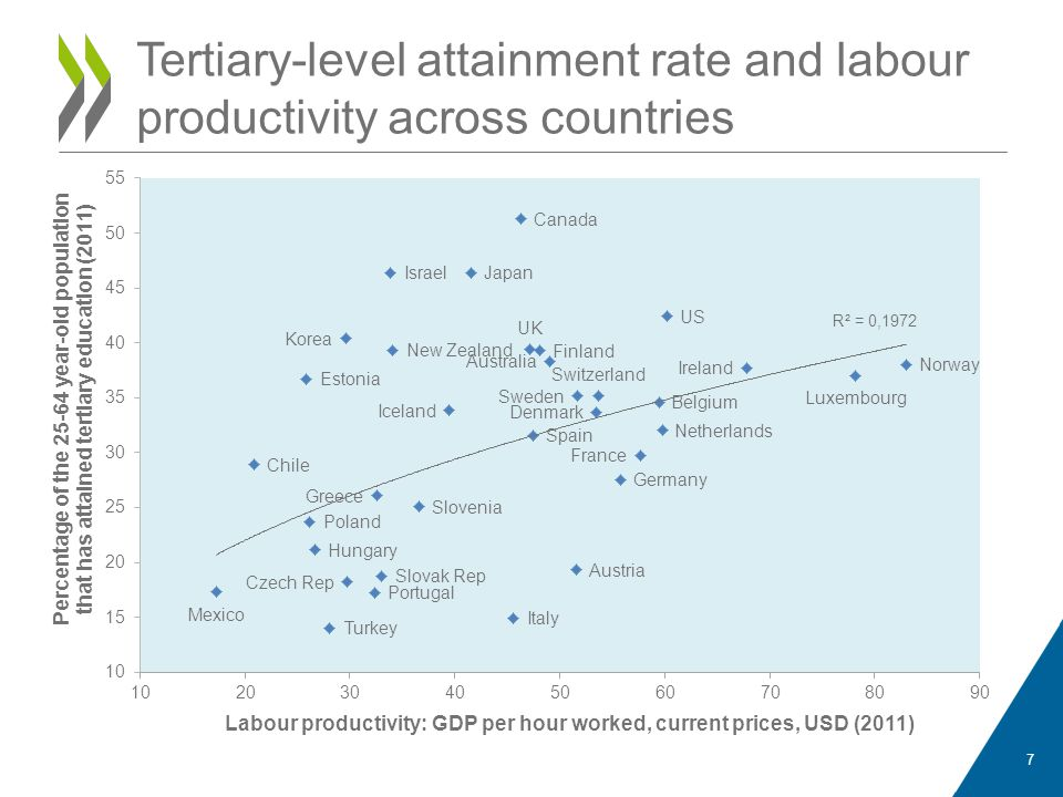7 Tertiary-level attainment rate and labour productivity across countries