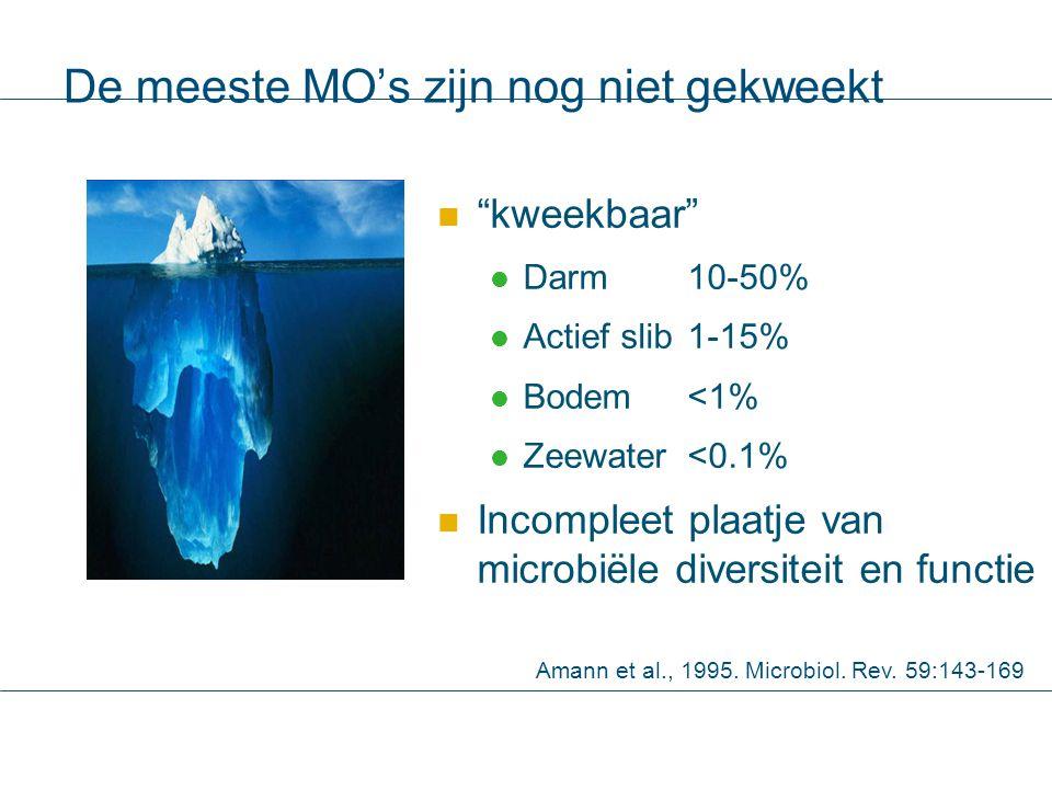 """De meeste MO's zijn nog niet gekweekt """"kweekbaar"""" Darm10-50% Actief slib1-15% Bodem<1% Zeewater<0.1% Incompleet plaatje van microbiële diversiteit en"""