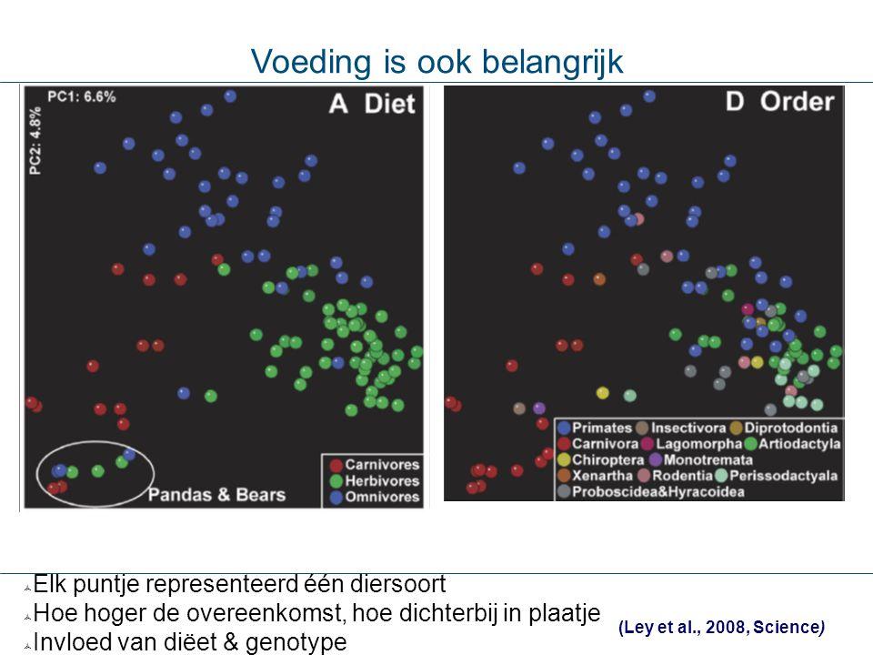 Voeding is ook belangrijk (Ley et al., 2008, Science)  Elk puntje representeerd één diersoort  Hoe hoger de overeenkomst, hoe dichterbij in plaatje