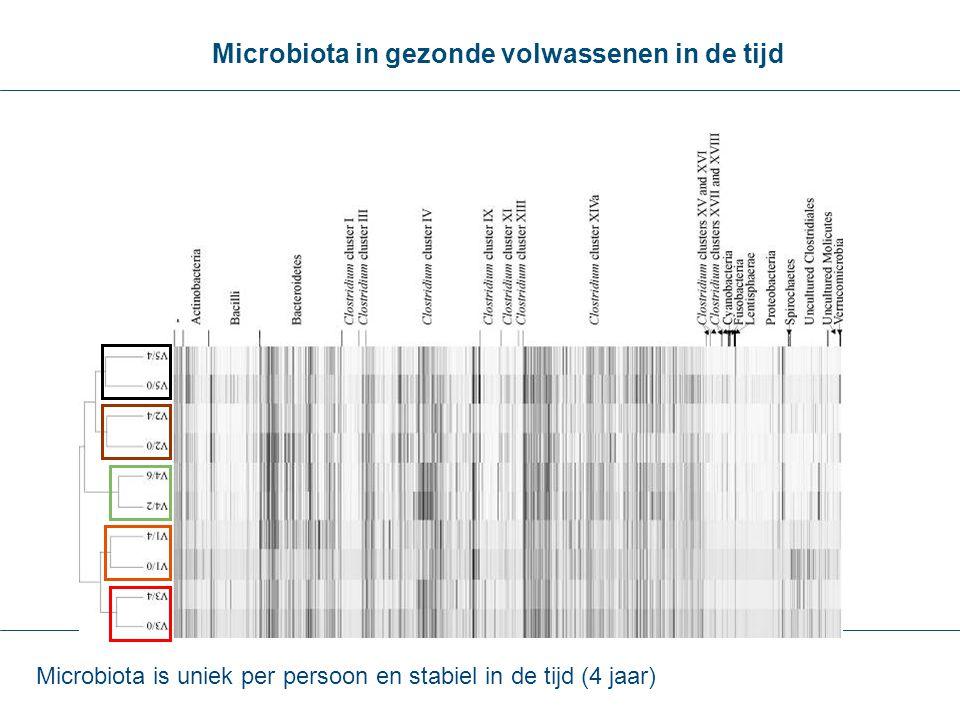 Microbiota in gezonde volwassenen in de tijd Microbiota is uniek per persoon en stabiel in de tijd (4 jaar)