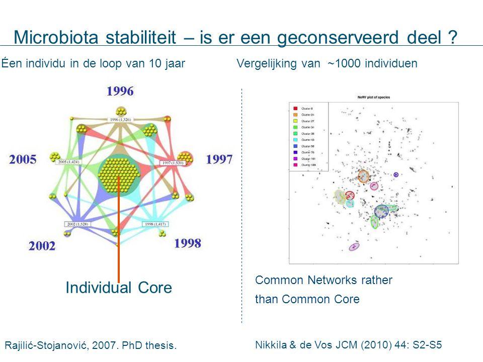 Microbiota stabiliteit – is er een geconserveerd deel ? Individual Core Rajilić-Stojanović, 2007. PhD thesis. Vergelijking van ~1000 individuenÉen ind