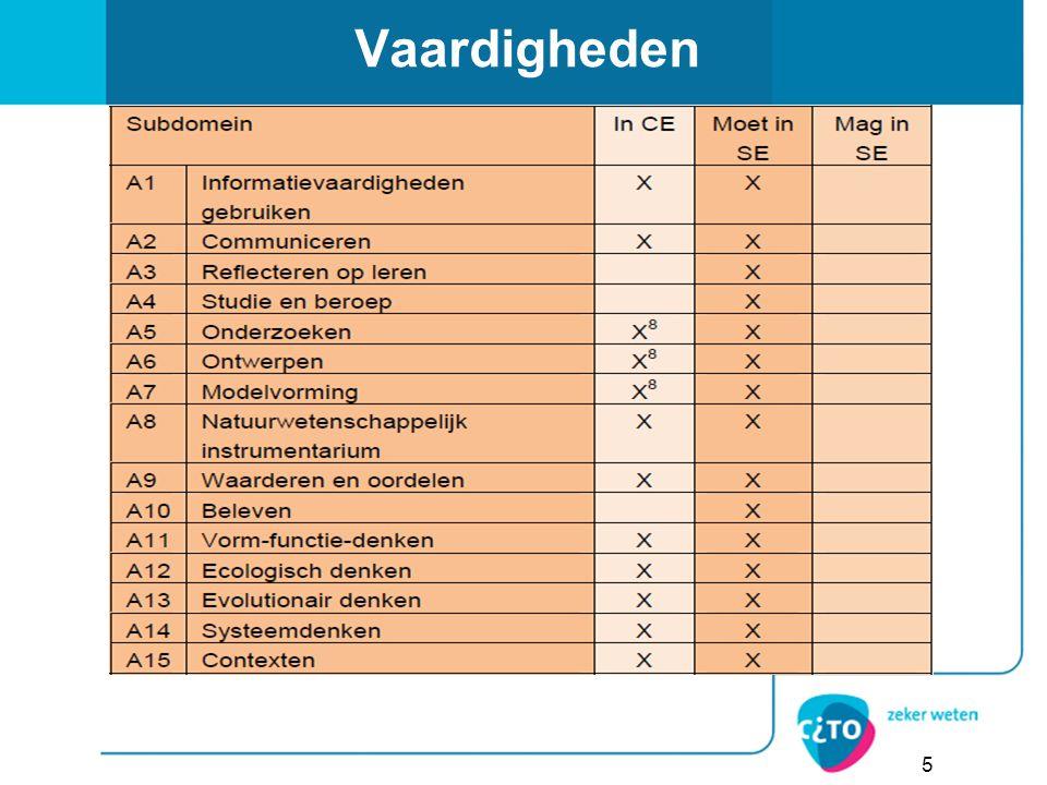 Beoordelen in twee stappen Maximumscore 'in ieder geval' Maximumscore bovengemiddelde uitwerking B Cijfer: Cijfer bij maximale 'in ieder geval' score: 21/34 x 9 + 1 = 6,6 'in ieder geval' score 16: cijfer 5,2 'in ieder geval' score 21 + extra 5:cijfer 7,9 16 beoordelings- aspect totaal in ieder geval - score bovengemiddelde score a Betrouwbaarheid743 b Informatie 752 c Betoog 1688 d Uitvoering 440 TOTAAL 342113