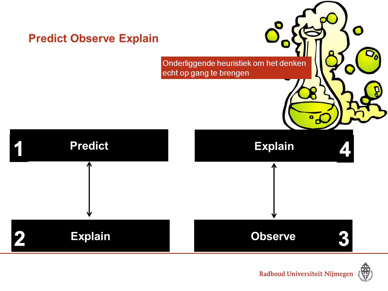 Predict Observe Explain Predict ExplainObserve Explain Onderliggende heuristiek om het denken echt op gang te brengen