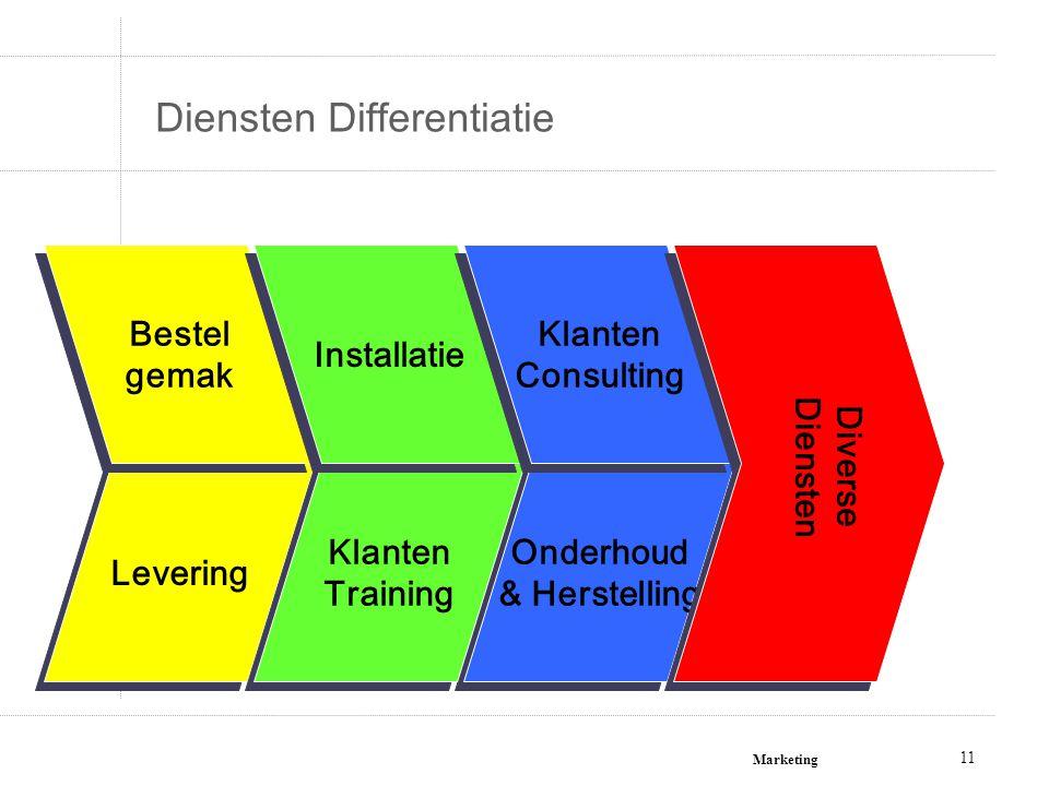 Marketing 11 Levering Diensten Differentiatie Bestel gemak Bestel gemak Onderhoud & Herstelling Onderhoud & Herstelling Klanten Training Klanten Train