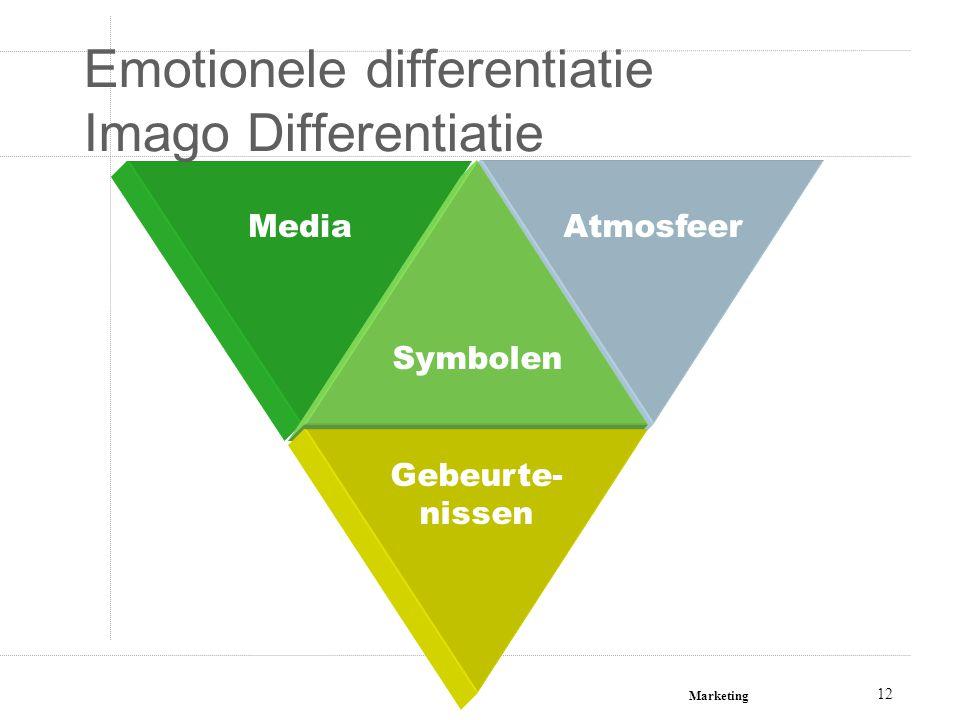 Marketing 12 MediaAtmosfeer Symbolen Gebeurte- nissen Emotionele differentiatie Imago Differentiatie