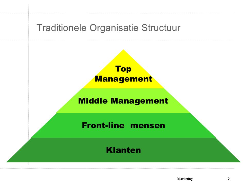 Marketing 5 Klanten Front-line mensen Middle Management Top Management Traditionele Organisatie Structuur